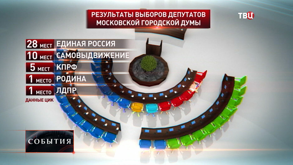 Результаты выборов депутатов Мосгордумы