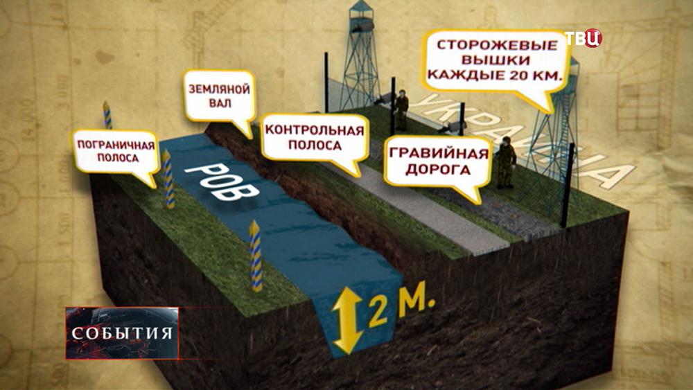 Проект строительства пограничной зоны между Россией и Украиной