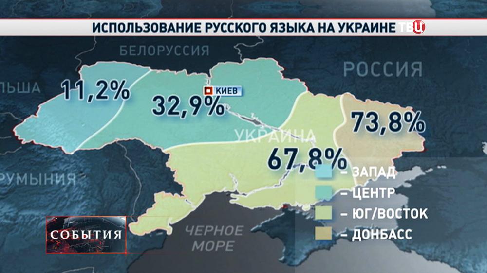 Процентное соотношение русского языка на Украине