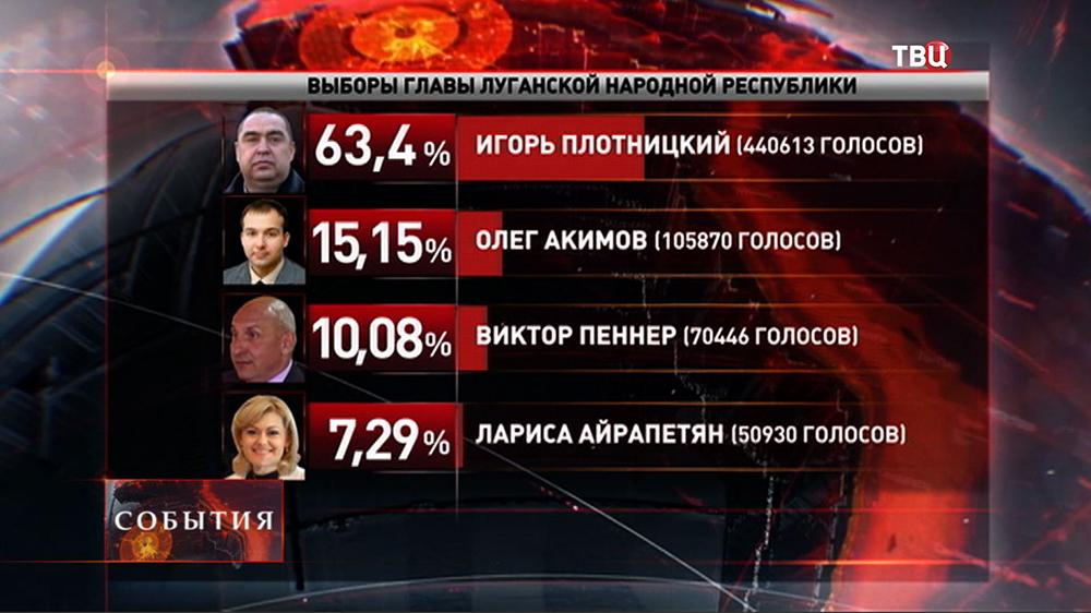 Результаты выборов в ЛНР