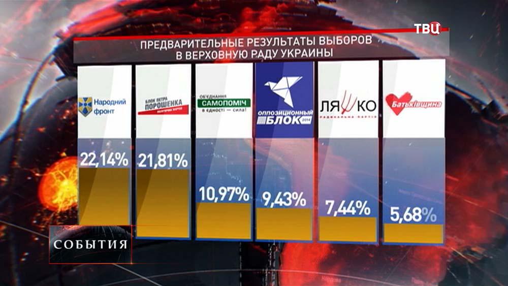 Предварительные результаты выборов в Верховную раду Украины