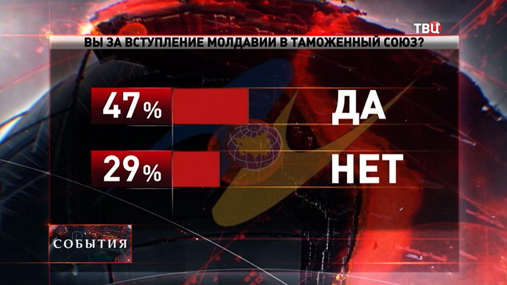 Более половины граждан Молдавии выступили за вступление в таможенный союз