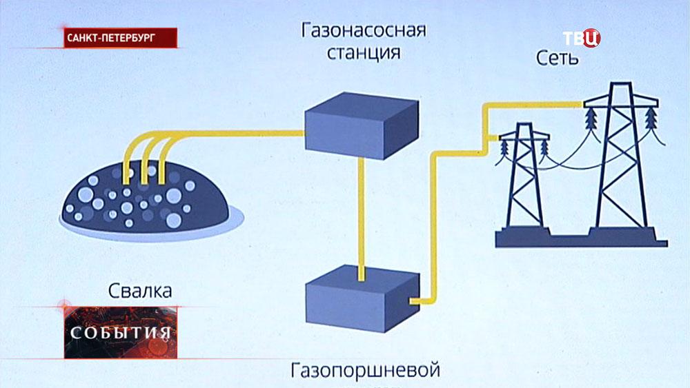 Схема преобразования метана в электроэнергию