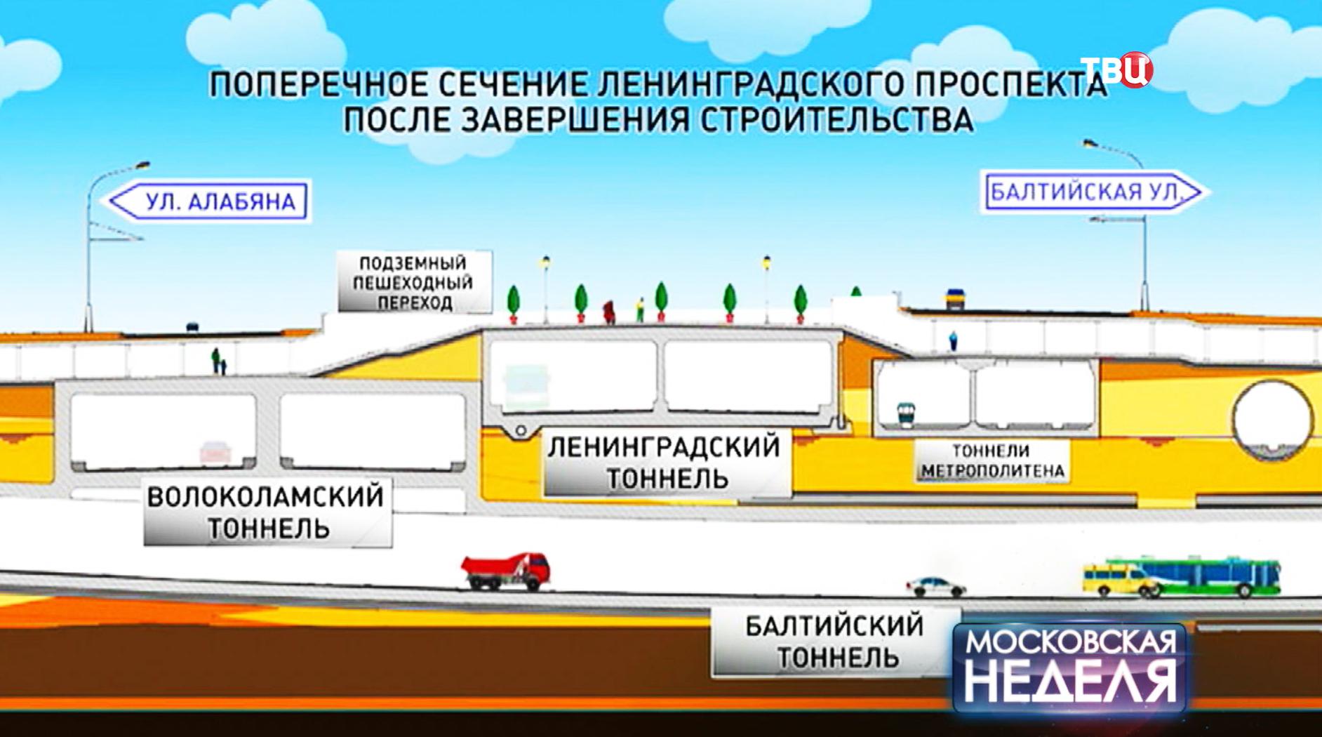 Поперечное сечение Ленинградского проспекта после завершения строительства