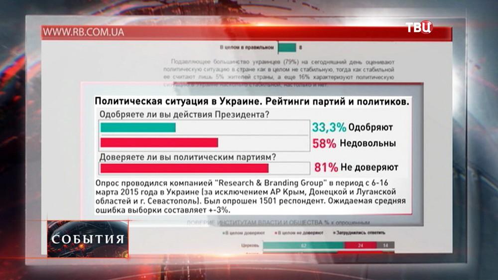 Ретинг политической ситуации в Украине