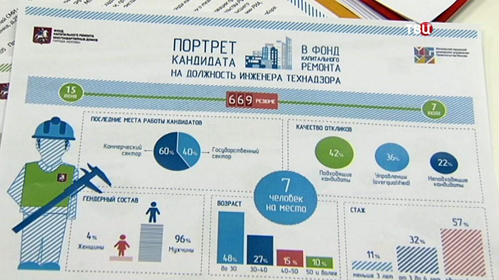 Конкурс по подбору кадров в Фонд капремонта Москвы