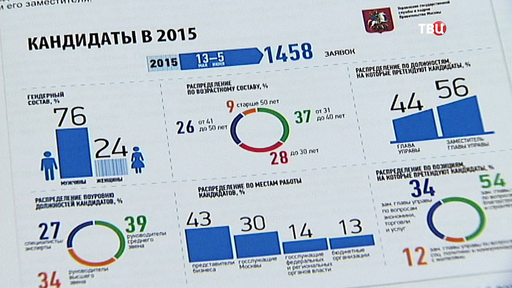 Инфографика конкурса на замещение вакантных позиций глав управ районов