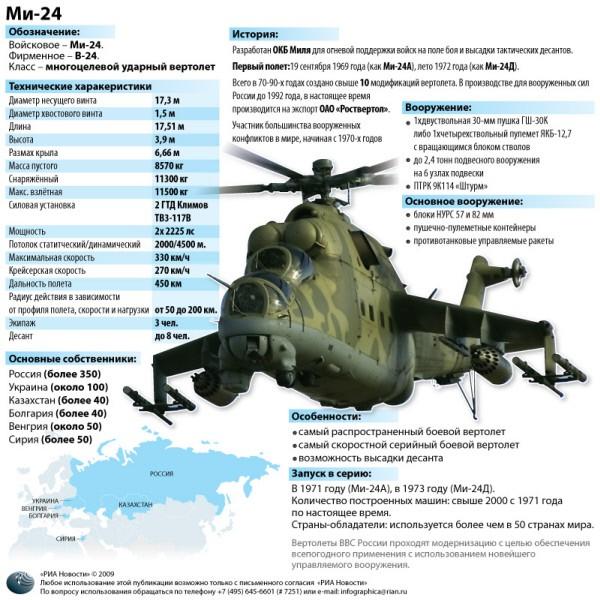 Летно-технические характеристики вертолета Ми-24