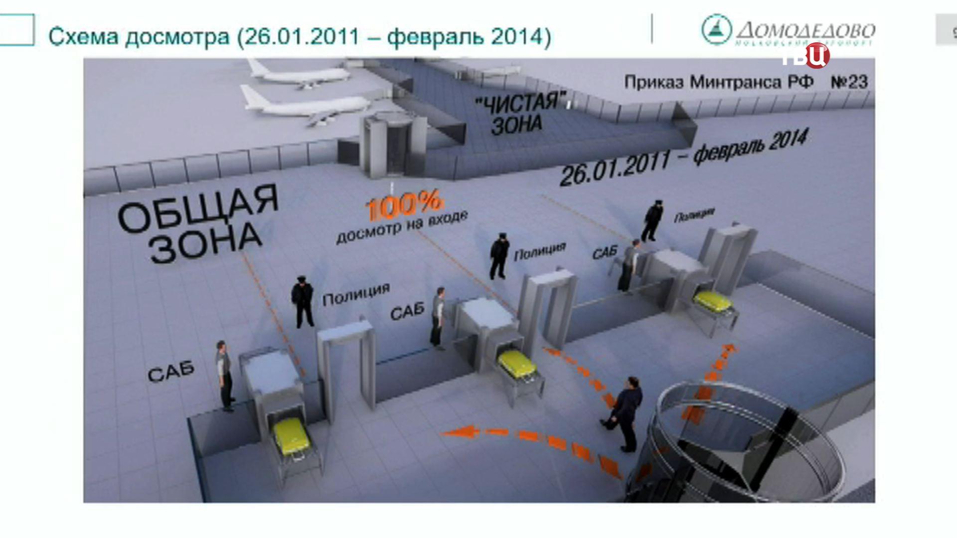 "Схема досматра в аэропорту ""Домодедово"""