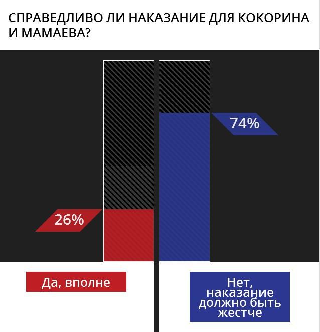 Россияне требуют жестче наказать Кокорина и Мамаева