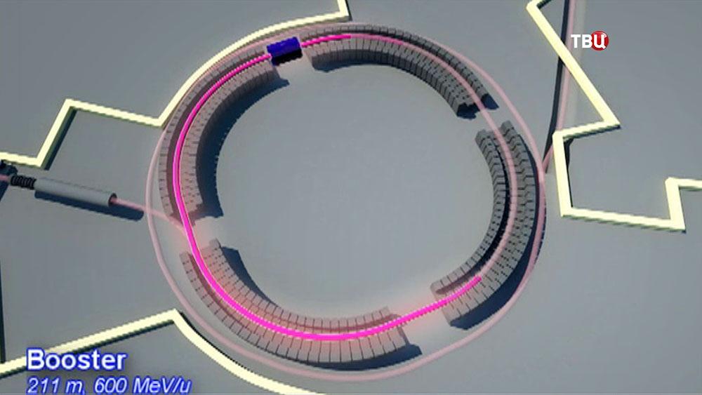 Проект коллайдера в Дубне