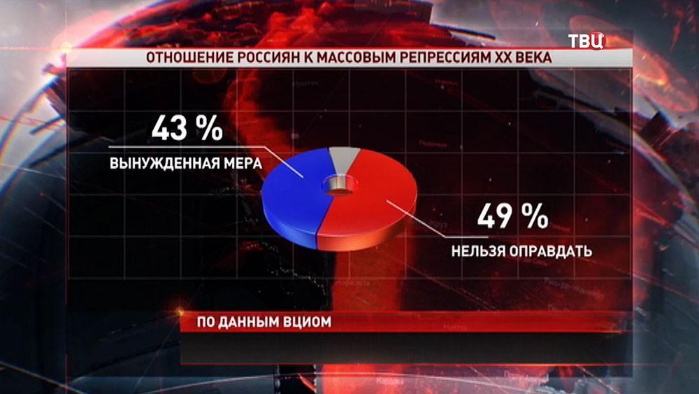 Результат опроса отношения россиян к массовым репрессиям ХХ века