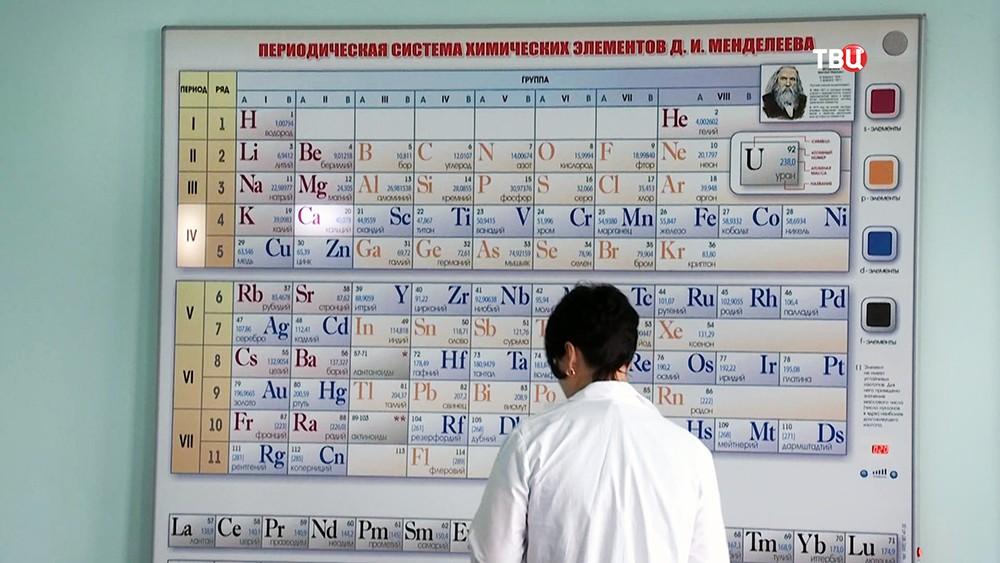 Периодическая система химических элементов (таблица Менделеева)
