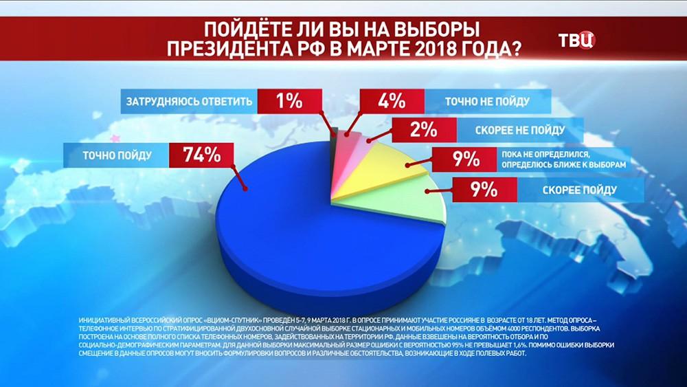 Предвыборный опрос населения ВЦИОМ