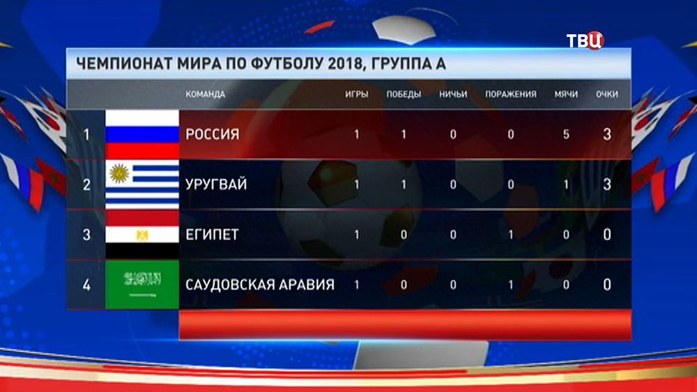 Таблица группы А, чемпионата мира по футболу 2018 года