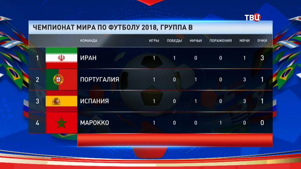 Таблица группы В, чемпионата мира по футболу 2018 года