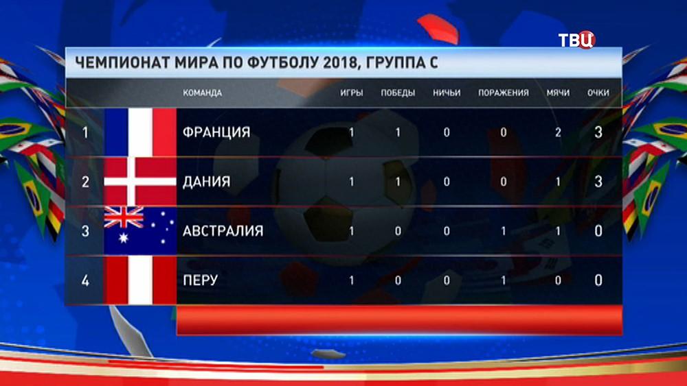 Таблица группы С, чемпионата мира по футболу 2018 года