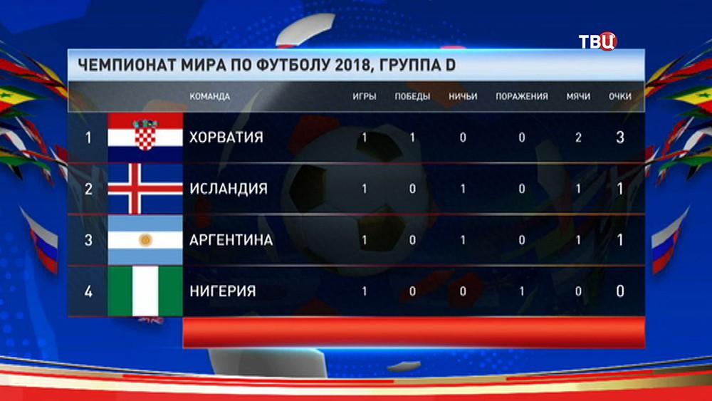 Таблица группы D, чемпионата мира по футболу 2018 года