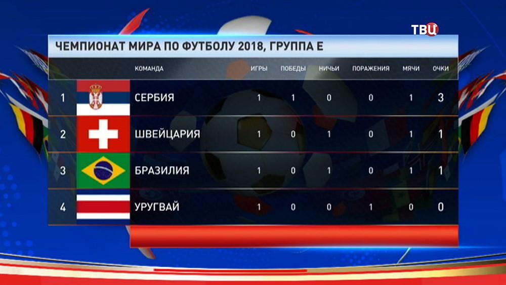 Таблица группы Е, чемпионата мира по футболу 2018 года