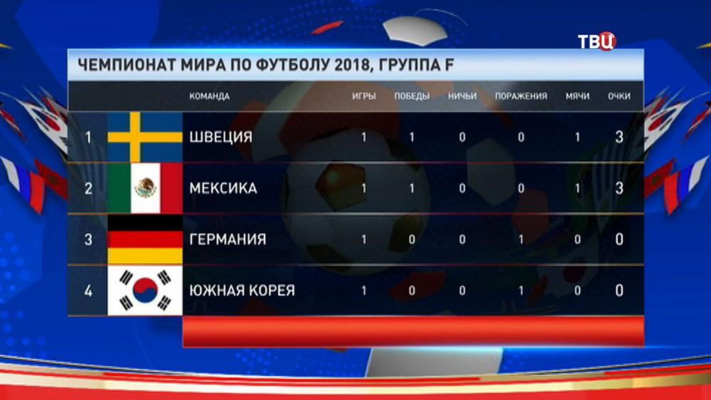 Таблица группы F, чемпионата мира по футболу 2018 года