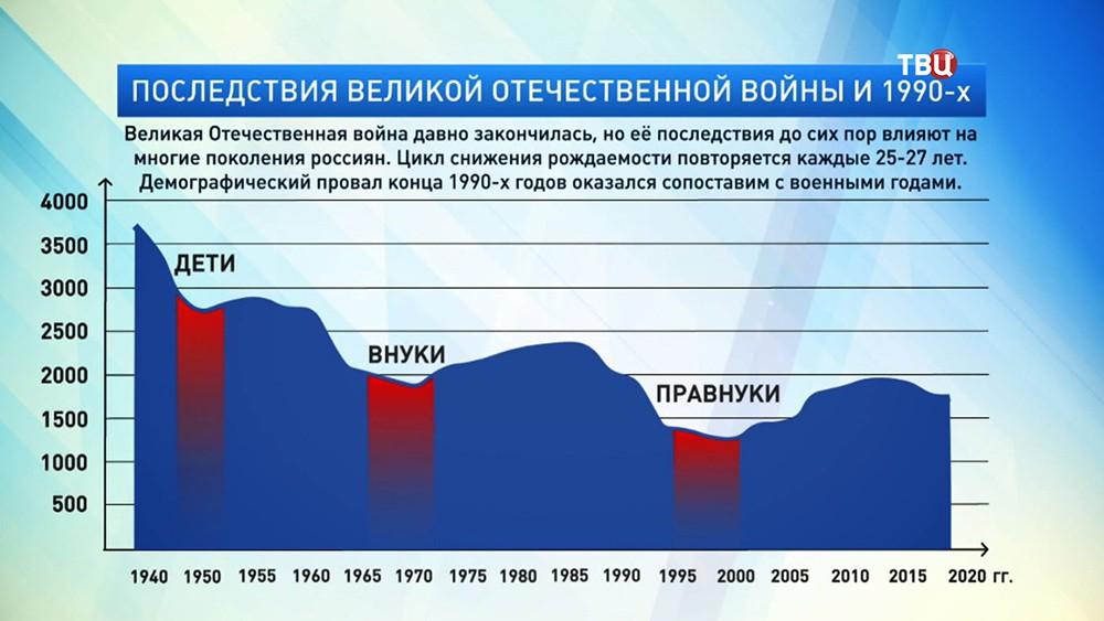 Последствия великой отечественной войны и 1990-х