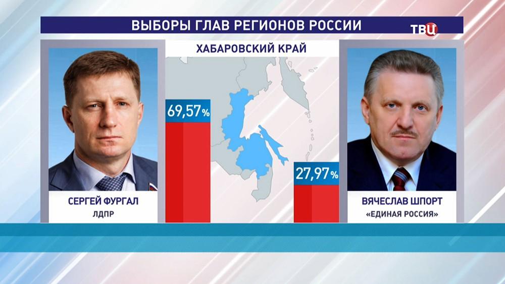 Результат выборов главы региона в Хабаровском крае