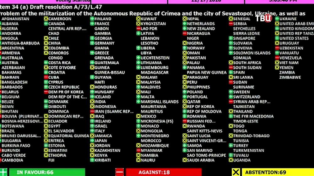 Голосование в ООН по антироссийской резолюции по Крыму