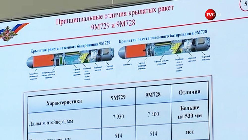 Характеристики крылатых ракет 9М728 и 9М729