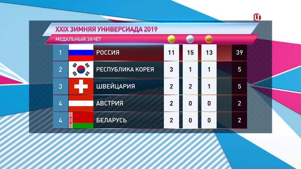 Медальный зчет Всемирной зимней Универсиаде-2019 в Красноярске