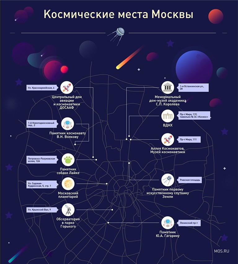 Космические места Москвы