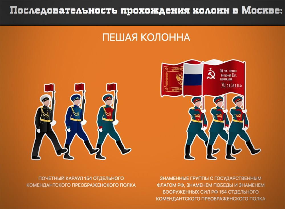 Порядок прохождения колонн на параде Победы в Москве