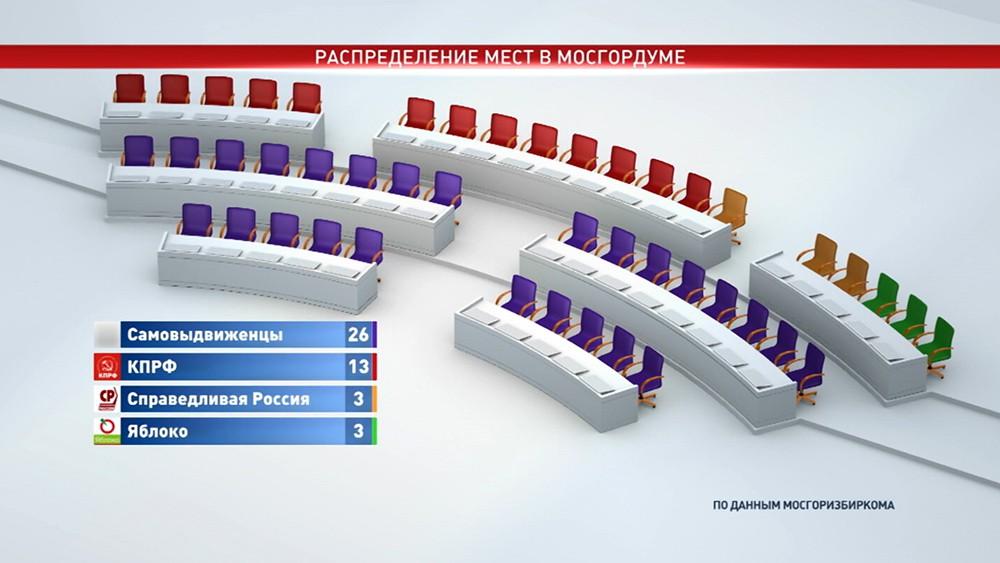 Распределение мест в Мосгордуме