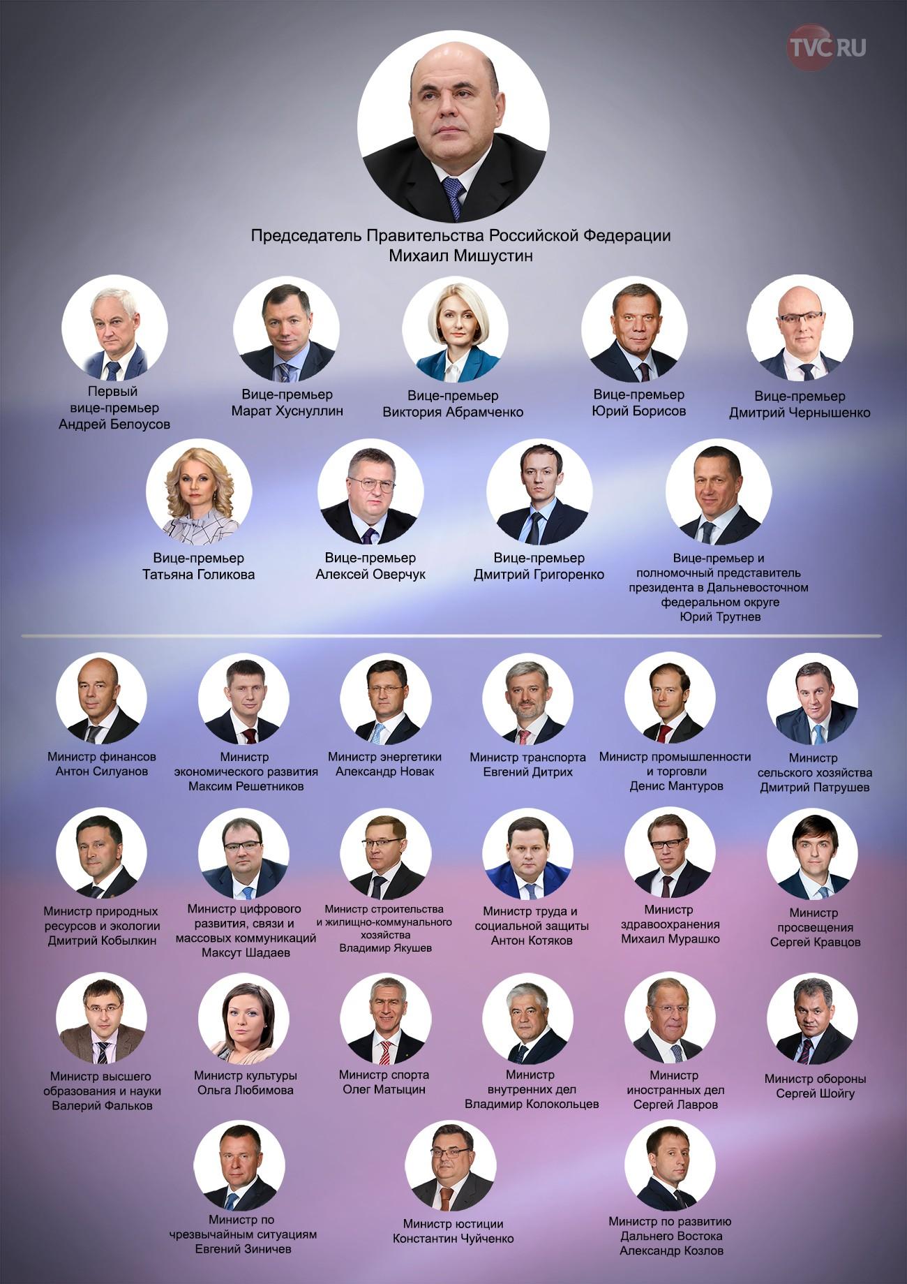 Инфографика: состав нового правительства