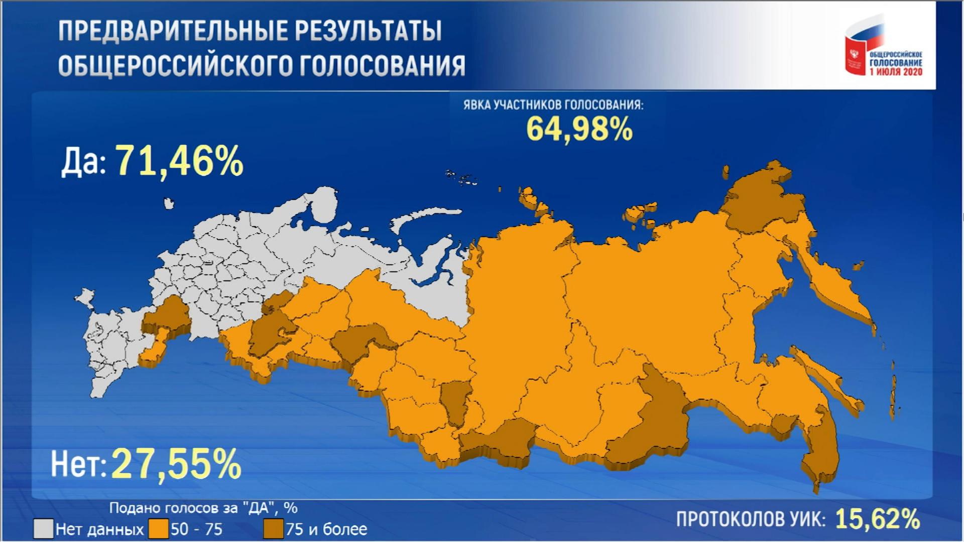 Предварительные данные общественного голосования