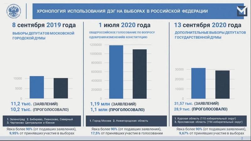 Презентация ЦИК о дистанционном электронном голосовании
