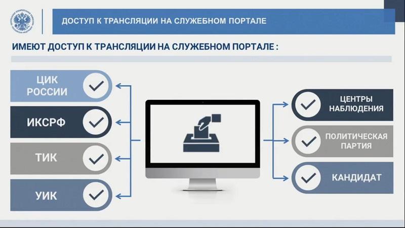 Презентация ЦИК о видеонаблюдении на выборах