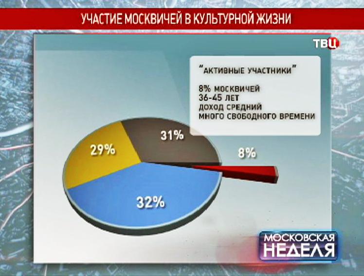 Результаты опроса москвичей
