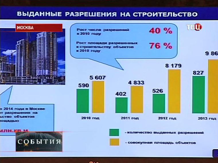 График выдачи разрешений на мтроительство в Москве