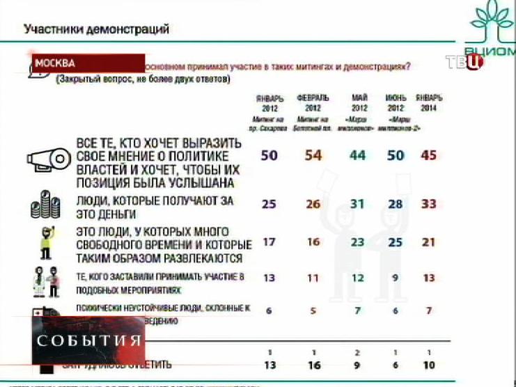 Данные ВЦИОМ о оротестных настроениях среди россиян
