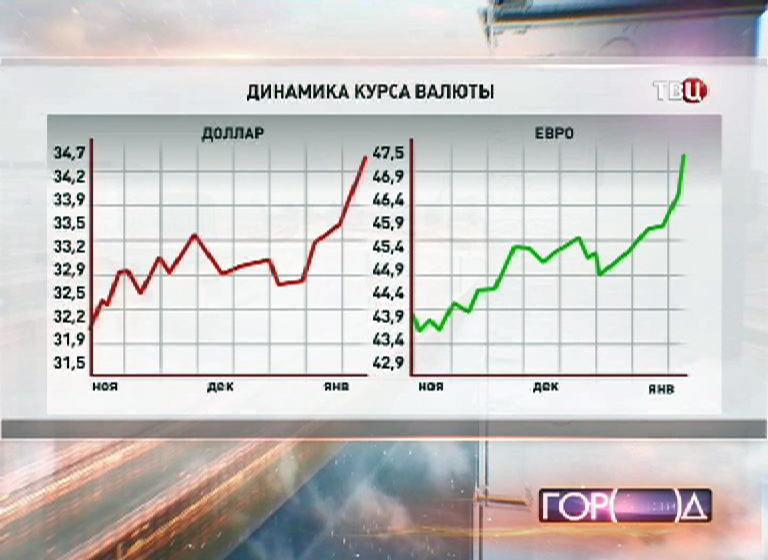 Динамика курса валюты