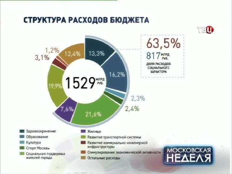 Инфографика структур расходов бюджета Москвы