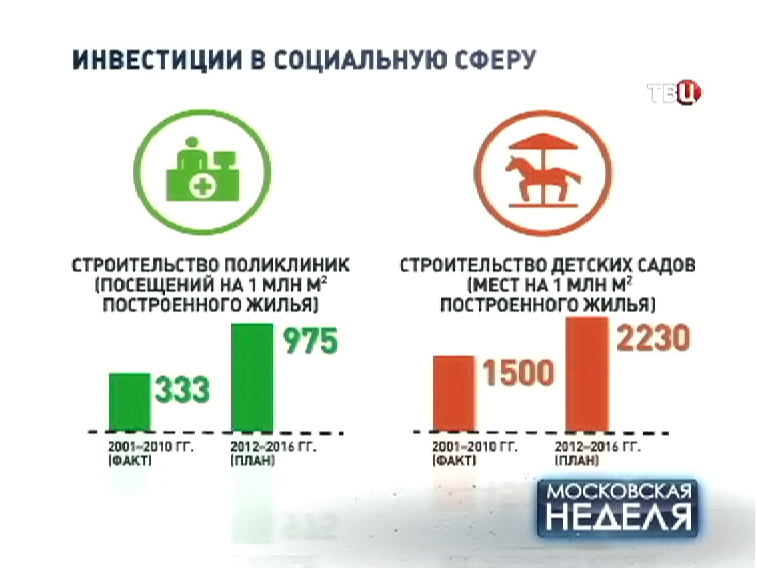 Инфографика инвестиций в соцсферу Москвы